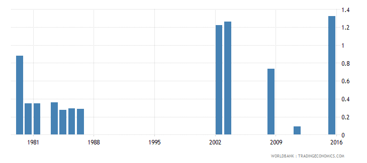 fiji repetition rate in grade 3 of lower secondary general education female percent wb data