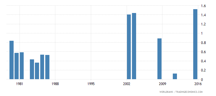 fiji repetition rate in grade 3 of lower secondary general education male percent wb data