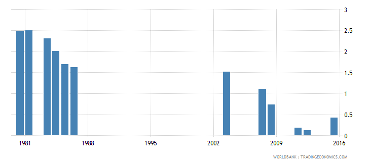 fiji repetition rate in grade 3 of primary education female percent wb data