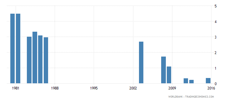 fiji repetition rate in grade 3 of primary education male percent wb data