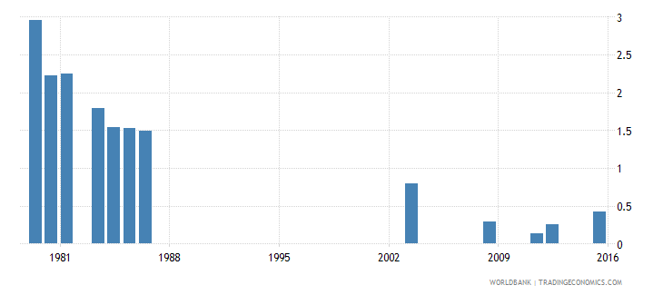 fiji repetition rate in grade 4 of primary education female percent wb data