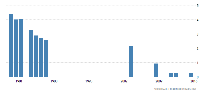 fiji repetition rate in grade 4 of primary education male percent wb data