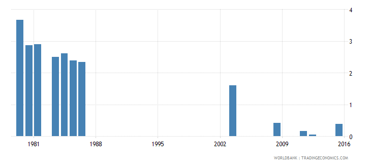 fiji repetition rate in grade 5 of primary education female percent wb data