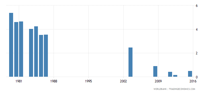 fiji repetition rate in grade 5 of primary education male percent wb data