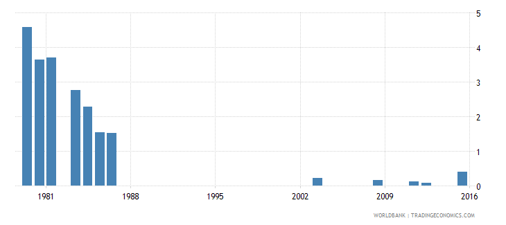 fiji repetition rate in grade 6 of primary education female percent wb data