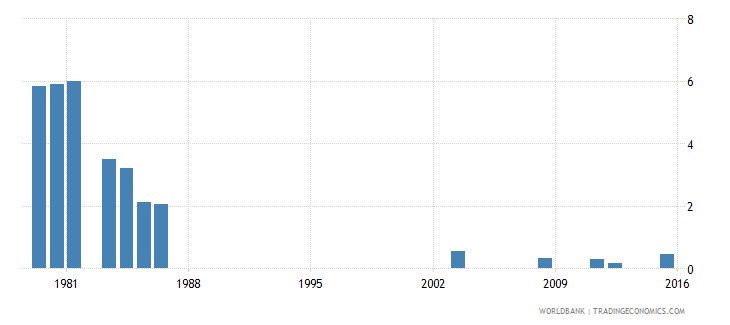 fiji repetition rate in grade 6 of primary education male percent wb data