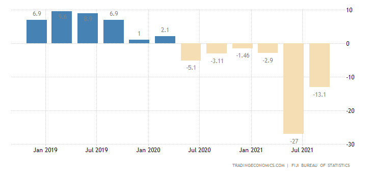 Fiji Retail Sales YoY