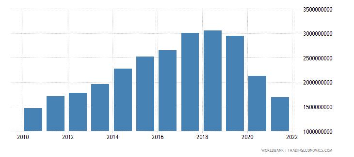 fiji revenue excluding grants current lcu wb data