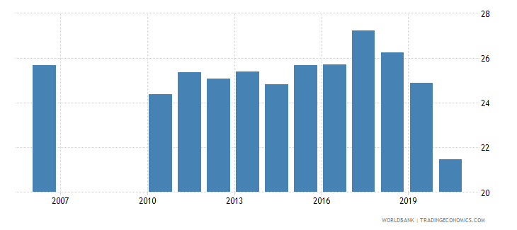 fiji revenue excluding grants percent of gdp wb data