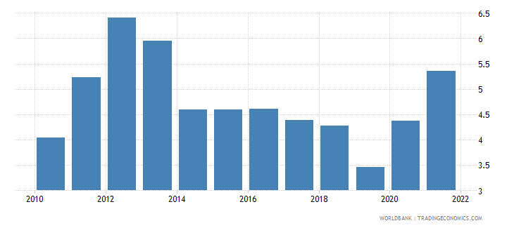 fiji risk premium on lending prime rate minus treasury bill rate percent wb data