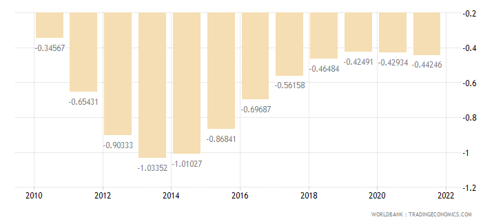 fiji rural population growth annual percent wb data