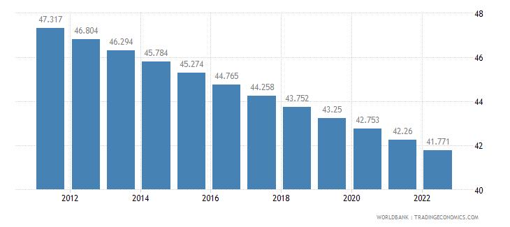 fiji rural population percent of total population wb data