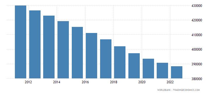 fiji rural population wb data