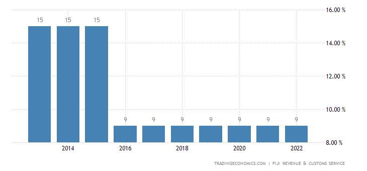 Fiji Sales Tax Rate - VAT