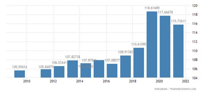 fiji school enrollment primary male percent gross wb data