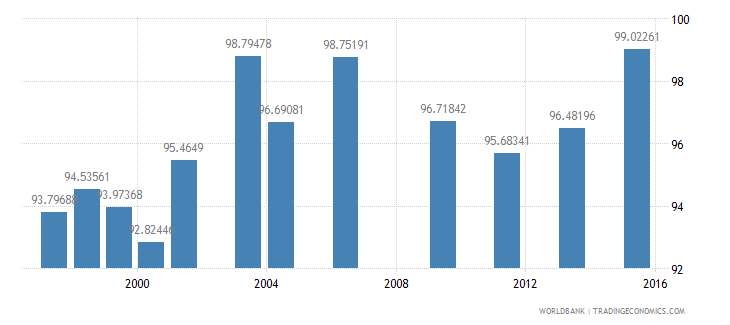 fiji school enrollment primary male percent net wb data
