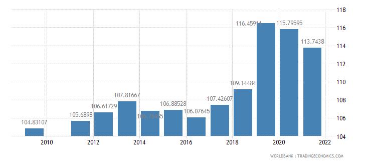 fiji school enrollment primary percent gross wb data