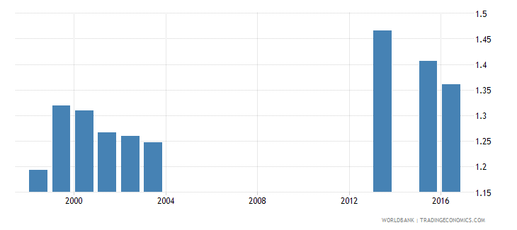 fiji school life expectancy post secondary non tertiary gender parity index gpi wb data