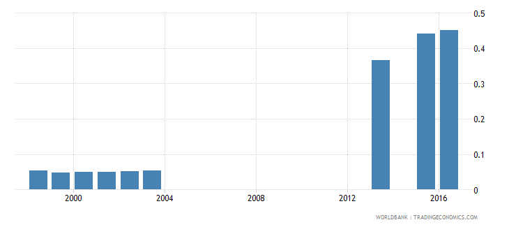 fiji school life expectancy post secondary non tertiary male years wb data