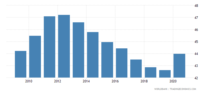 fiji self employed total percent of total employed wb data