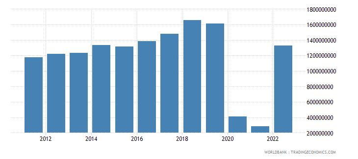 fiji service exports bop us dollar wb data