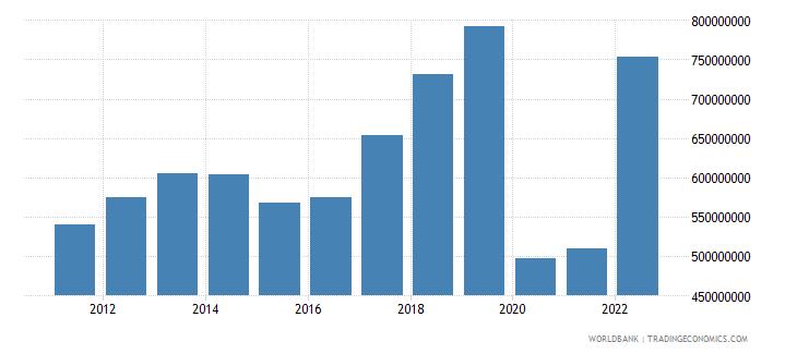 fiji service imports bop us dollar wb data