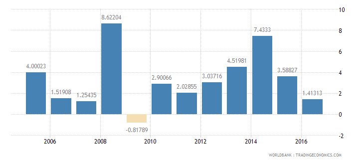 fiji services etc  value added annual percent growth wb data