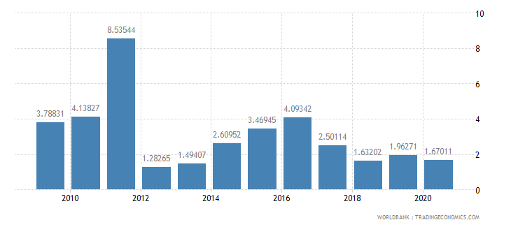 fiji short term debt percent of exports of goods services and income wb data
