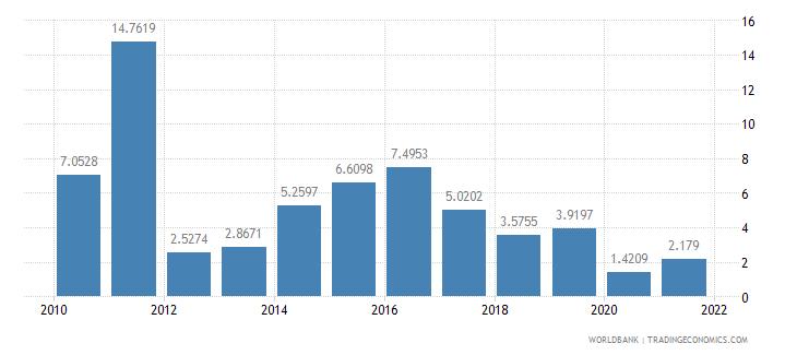 fiji short term debt percent of total external debt wb data