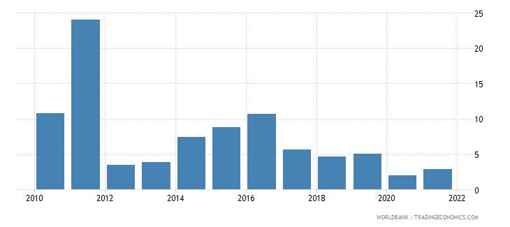 fiji short term debt percent of total reserves wb data