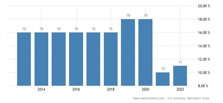 Fiji Social Security Rate