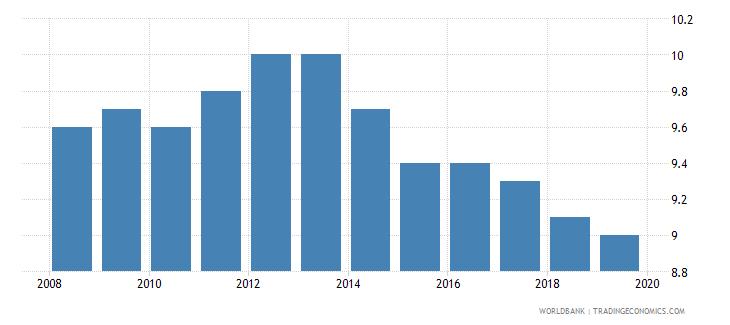 fiji suicide mortality rate per 100000 population wb data