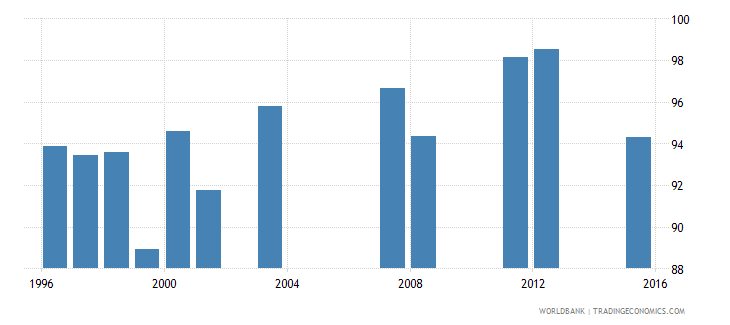 fiji survival rate to grade 4 of primary education female percent wb data