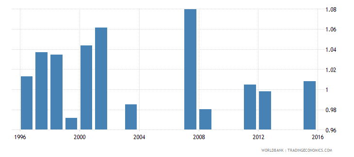 fiji survival rate to grade 4 of primary education gender parity index gpi wb data