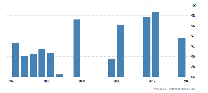 fiji survival rate to grade 4 of primary education male percent wb data