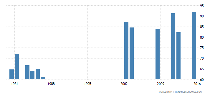 fiji survival rate to the last grade of lower secondary general education female percent wb data