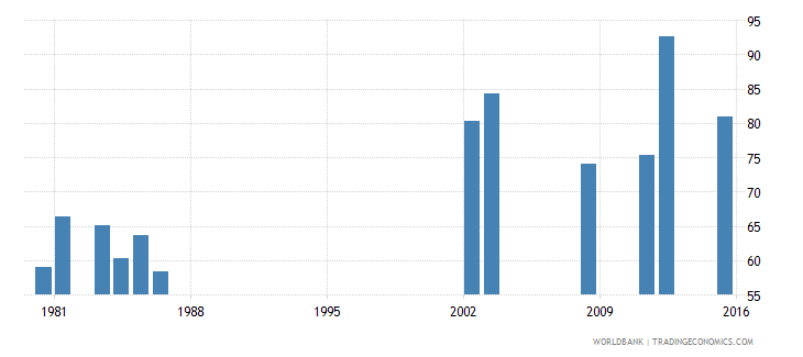 fiji survival rate to the last grade of lower secondary general education male percent wb data