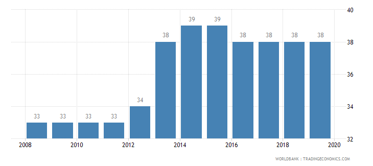 fiji tax payments number wb data
