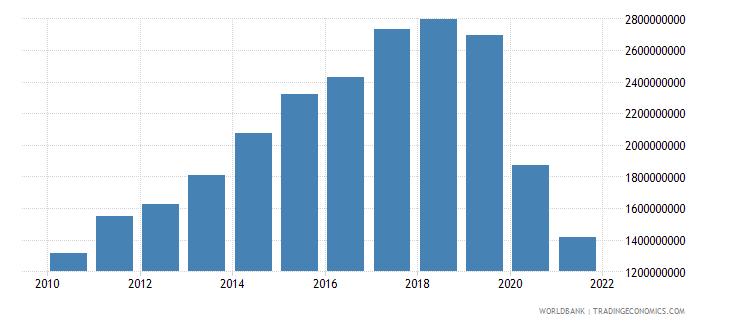 fiji tax revenue current lcu wb data