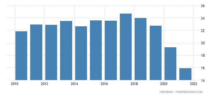 fiji tax revenue percent of gdp wb data
