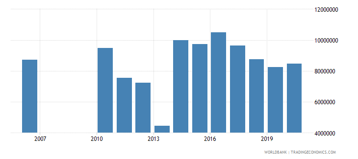 fiji taxes on exports current lcu wb data