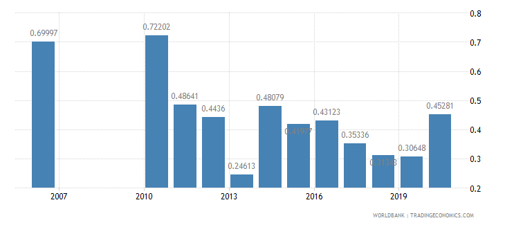 fiji taxes on exports percent of tax revenue wb data