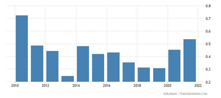 fiji taxes on exports percent of tax revenue wb data