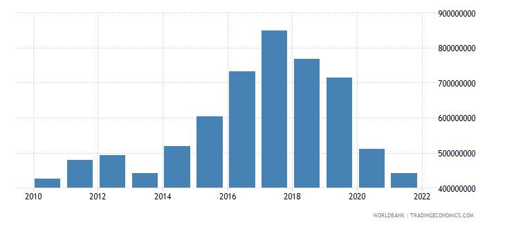 fiji taxes on income profits and capital gains current lcu wb data