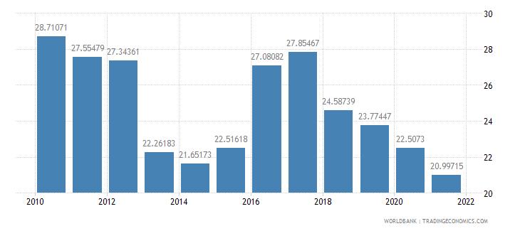 fiji taxes on income profits and capital gains percent of revenue wb data