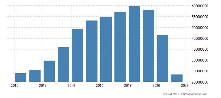 fiji taxes on international trade current lcu wb data