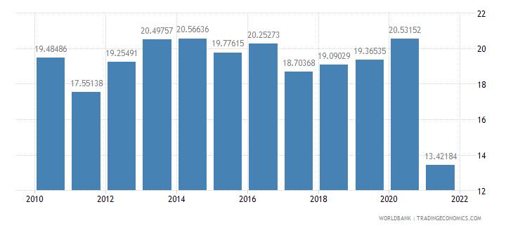fiji taxes on international trade percent of revenue wb data