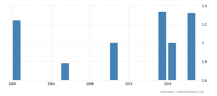 fiji total alcohol consumption per capita liters of pure alcohol projected estimates 15 years of age wb data