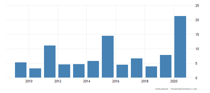 fiji total debt service percent of exports of goods services and income wb data