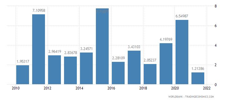 fiji total debt service percent of gni wb data